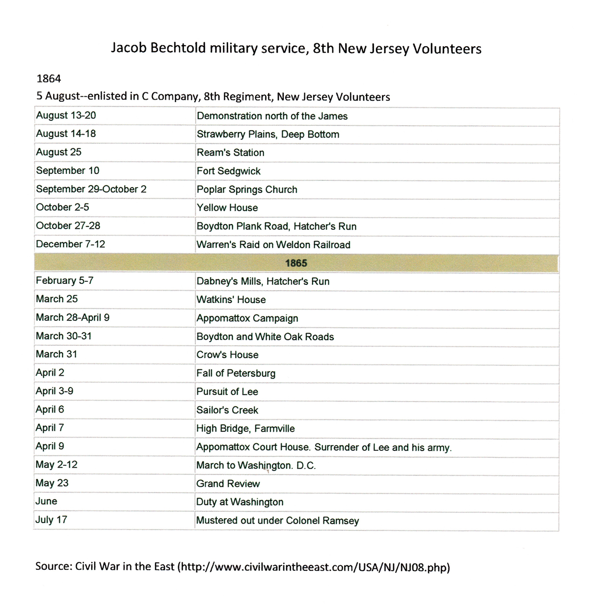 Jacob Bechtold's Civil War Record
